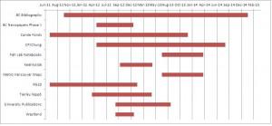 DI Projects Gantt Chart
