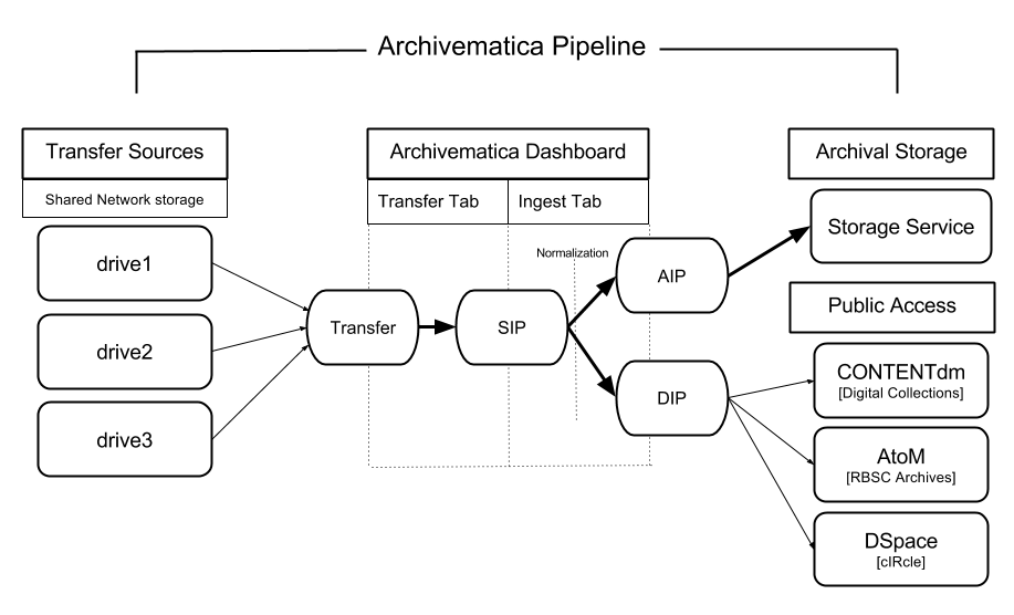 Diagram of Archivematica pipeline, evanwill 2015.